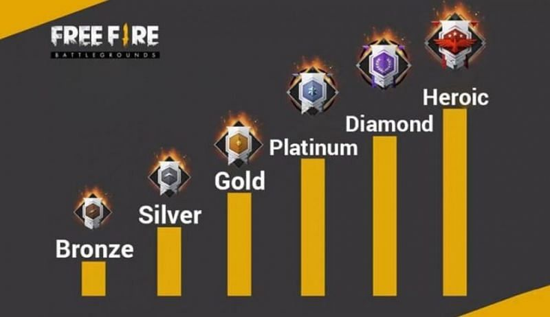free fire vs pubg mobile rank